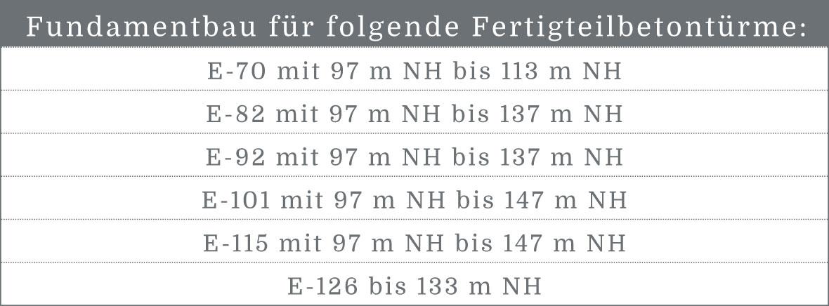 BEZ-GmbH-Tabelle-Fundamente-Betonfertigteiltuerme