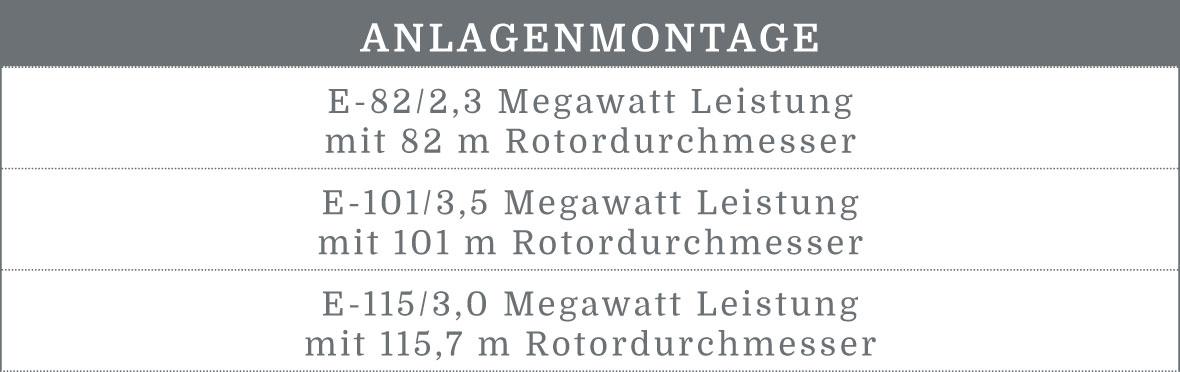 BEZ-Montage-GmbH-Tabelle-Leistungsspektrum-Anlagenmontage